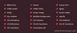 CSS3 and HTML5 feature support