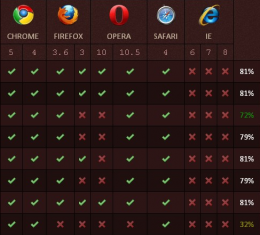 HTML5 & CSS3 Browser Scores